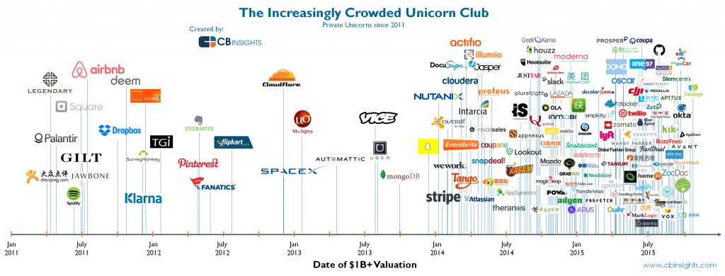 The increasingly crowded unicorn club