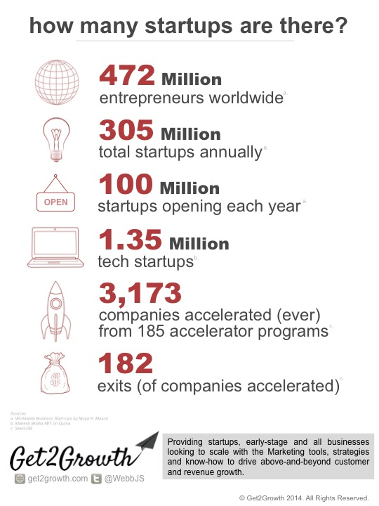 How many startups are there?