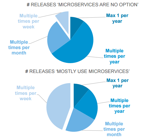 Companies who use microservices are much faster -leanIX