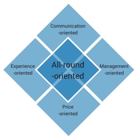 All-round-oriented approach