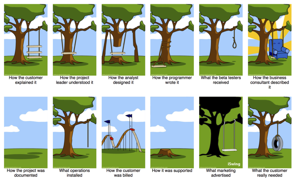 How projects really work / ProjectCartoon