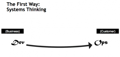 The first way