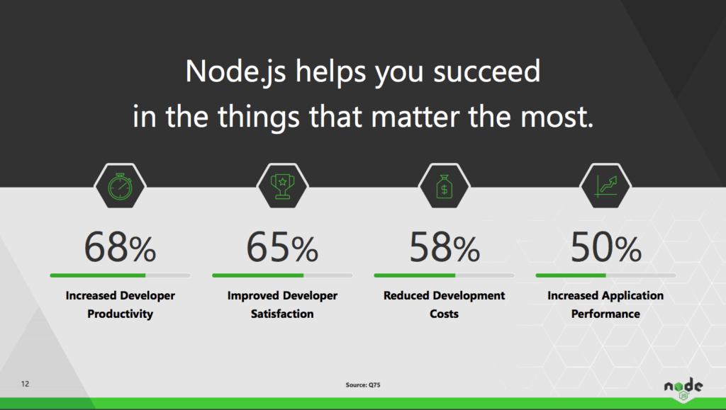 Node.js helps you succeed