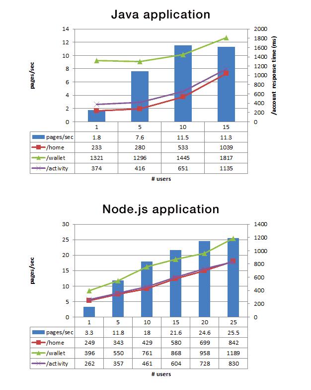 Node.js and Java
