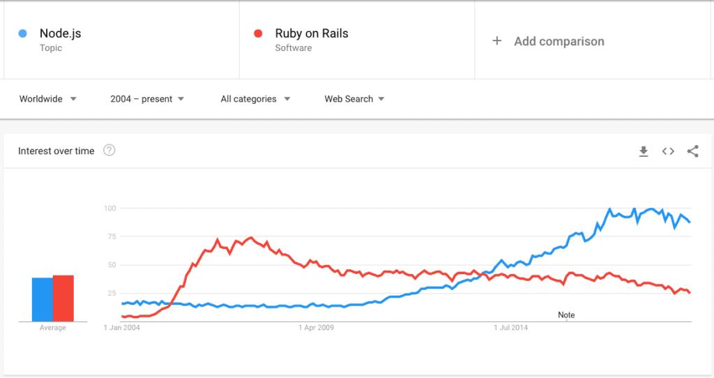 Node.js vs. Ruby on Rails