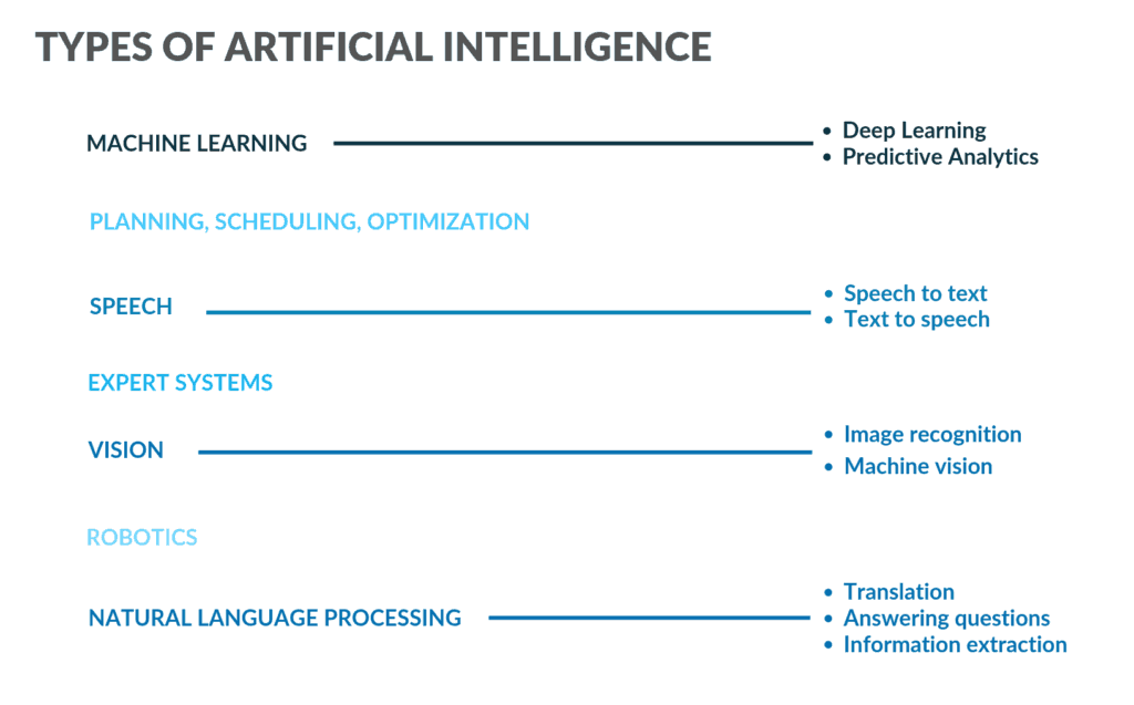 Types of AI