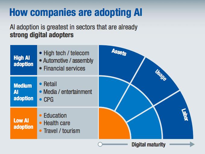 How companies are adopting AI
