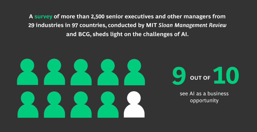 9 out of 10 senior executives and managers from 29 industries in 97 countries see AI as a business opportunity