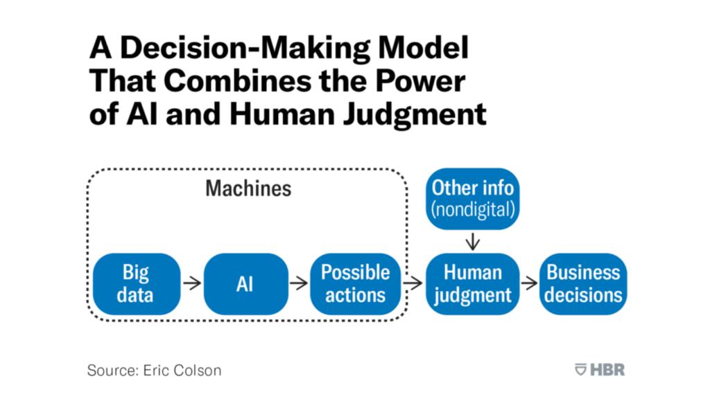 AI-driven decision-making