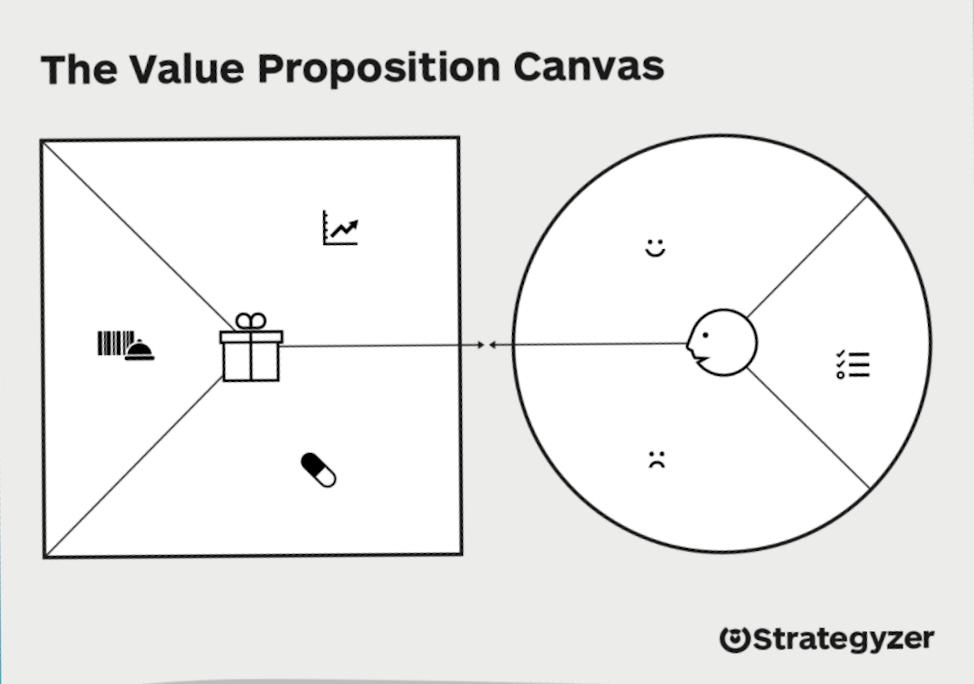 Building online fitness applications - unique value proposition canvas